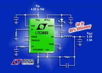 15V, 3MHz Synchronous Step-Down Regulator Delivers 2.5A from a 4mm x 4mm QFN
