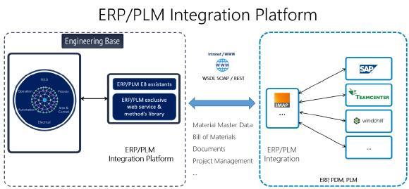 : ERP/PLM Integration Platform von Aucotec: Webbasierter Datenaustausch zwischen ERP und Engineering, ohne fachfremdes Toolwissen. Die Implementierung erfordert nur 50 % der sonst üblichen Zeit / Bild: AUCOTEC AG