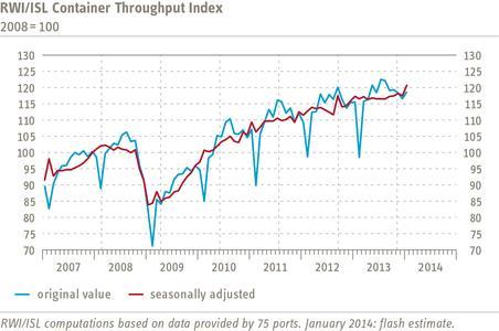 RWI/ISL Container Throughput Index January 2014