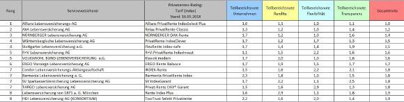 Ergebnisse PR Index 2018
