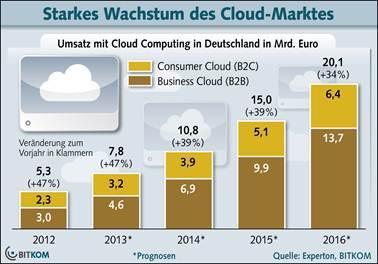 Umsatz mit Cloud Computing steigt auf fast 8 Milliarden Euro