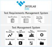 Interlab EVO Overview