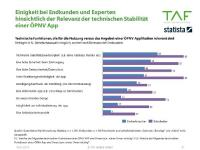 TAF ÖPNV Marktstudie zu technischer Stabilität