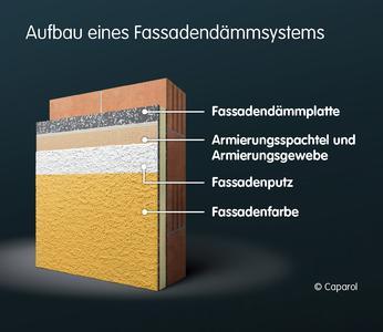 """Mit modernen Fassadendämmsystemen lässt sich fast jeder Altbau auf aktuelle Dämmstandards """"nachrüsten"""", Grafik: Caparol Farben Lacke Bautenschutz"""