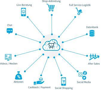 Die Einsatzmöglichkeiten der POS-Cloud erstrecken sich über die Bereiche der Promotion und Onlineberatung hinaus. Über den direkten Zugang zu Ihren Kund:innen ergeben sich vielfältige und innovative Optionen rund um die digitale User:innen-Journey:  Über die Beratungsfunktionen und Einbindung von Medien hinaus ist die Anbindung von Online-Shops, Social-Media-Kanälen oder einer Full-Service-Logistik möglich.  Alle Anwendungen sind DSGVO konform.