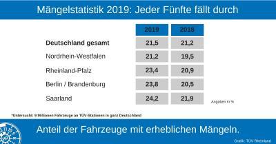 Mängelstatistik 2019 Gesamtübersicht