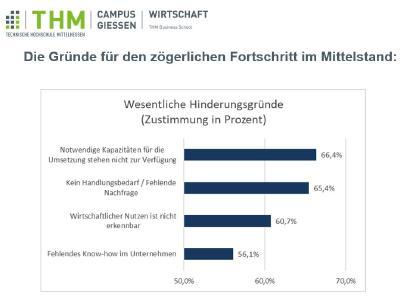 Studie der Technische Hochschule Mittelhessen unterstreicht Handlungsbedarf im Mittelstand für digitale Geschäftsprozesse und -modelle