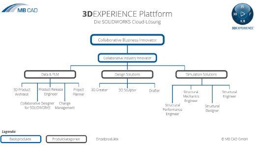 Die 3DEXPERIENCE Plattform im Überblick