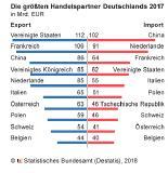 Die größten Handelspartner Deutschlands 2017