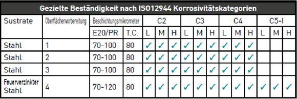 Korrosionsschutzsystem Neotec AC