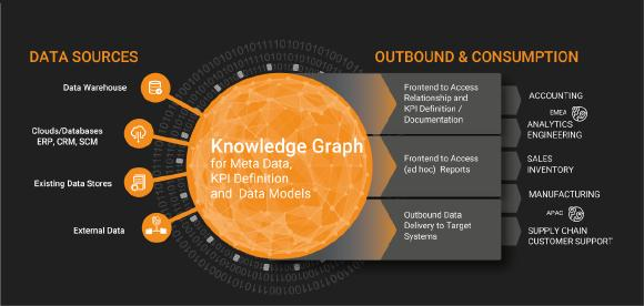 Modern data management needs to integrate several data sources with heterogeneous data at a wink. The enterprise knowledge graph of Corporate Memory not only creates a centralized view on all data within a company. It also reduces data preparation by a magnitude