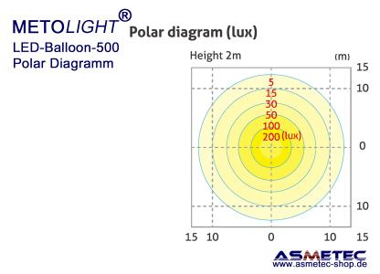 METOLIGHT LED-Ballon-Leuchten - Polar Diagramm 500 Watt Version
