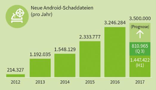 G DATA Mobile Malware im dritten Quartal 2017