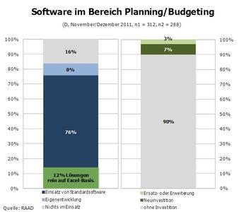 Software im Bereich Planning/Budgeting