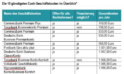 Die günstigsten Cash-Geschäftskonten 2020
