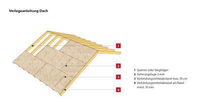 Uputstvo upotrebe SWISS KRONO OSB/3 bright ploča kod krovnih konstrukcija (Izvor slika: INTERSPAN Faipari Kft.)