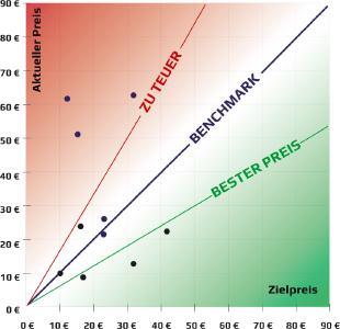 Benchmarkgrafik DE