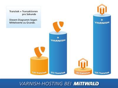 Diagramm: Varnish-Hosting bei Mittwald_CMYK