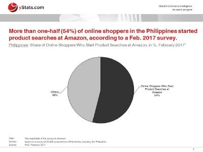 yStats.com: Philippine online retail forecasted to experience immense growth through 2025