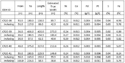 Table 2 – East Zone Nickel – Drilling Results, Crawford Nickel Cobalt Sulphide Project, Ontario