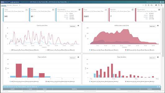 Dashboard in der Process Mining Lösung von GBTEC, BIC Process Mining by Apromore.