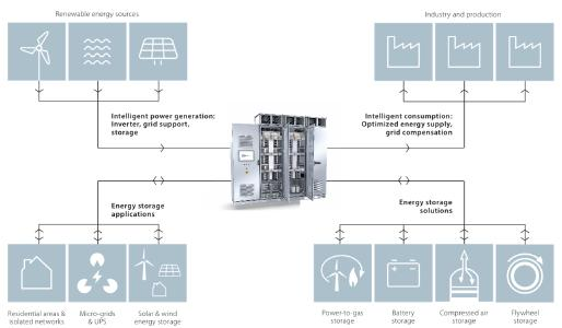An integral part of the energy transition: Power converters from Knorr-Bremse PowerTech as an important link between energy sources, consumers and energy storage solutions