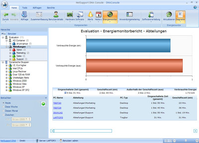 Energie-Monitor in NetSupport DNA (Green-IT)