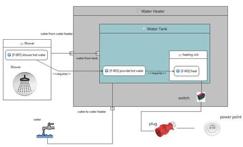 figure gives an example for the design of a water heater using SysML. The model shows the system components as well as their hierarchy and the interconnections between them