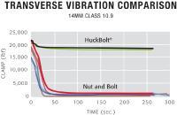 Unser HUCK BobTail® System - Ihre Vorteile