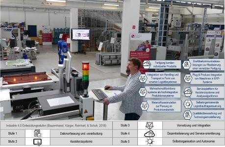 """Das futureTEX-Forschungs- und Versuchsfeld """"Textilfabrik der Zukunft"""" am STFI in Chemnitz, Quelle: STFI"""