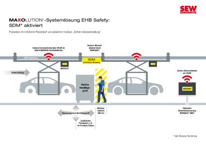 Innovative MAXOLUTION® Systemlösung EHB Safety