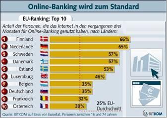 Online-Banking wird zum Standard