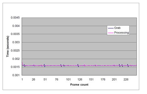 Figure 4 - End of image capture and on-board processing jitter for second video stream sampled over 250 frames