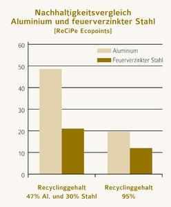 """Abb. 2: Das Projekt """"Straße der Zukunft"""" vergleicht Lichtmasten aus Aluminium und feuerverzinktem Stahl"""