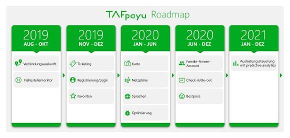 TAFpayU Roadmap