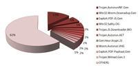 Trojaner büßen Vormachtstellung im BitDefender Malware Ranking ein