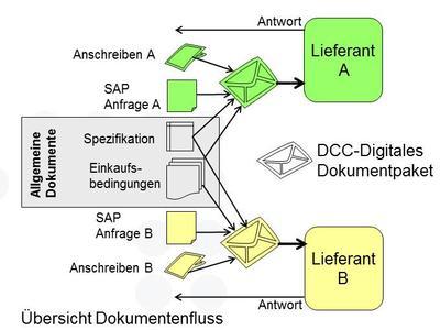 Management von Dokumenten im Einkauf DCC auf Basis SAP ERP Document Control Center