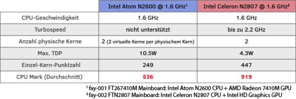 faytech's neue N2807/J1900 CPUs - mehr Leistung und Stabilität!