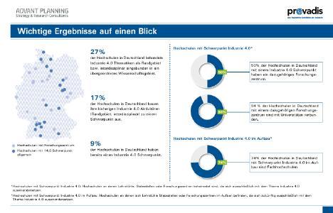 Industrie 4.0 an den deutschen Hochschulen angekommen
