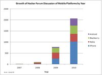 Growth of Hackers Forum Discussion of Mobile Platforms by Year