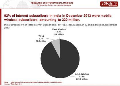 Sample Chart: BRIC B2C E-Commerce Market 2014