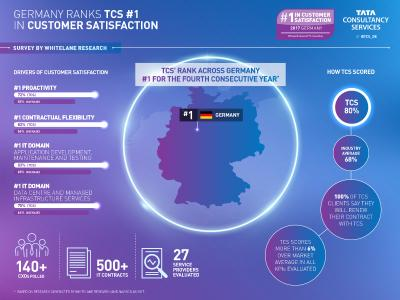 Infografik Deutschland Whitelane Research