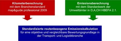 mg09 CO2 Standard