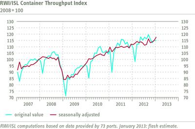 RWI/ISL Container Throughput Index - Upswing continued in January