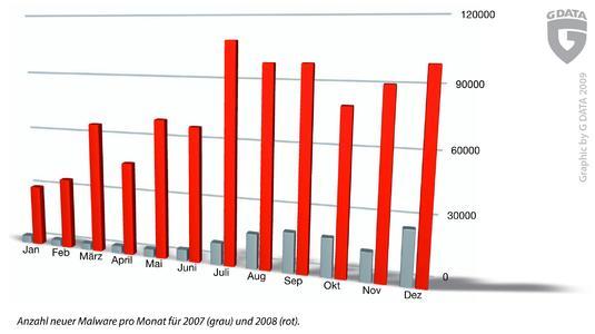 Diagramm: Wachstum 2007 - 2008