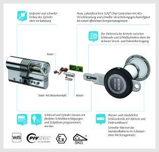 Innovative Sicherheitslösungen für Automaten
