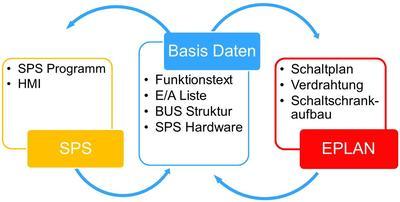 """Das Modul """"Eplan PLC&BUS Extension"""" unterstützt den bidirektionalen Datenaustausch der SPS-/BUS-Konfiguration."""