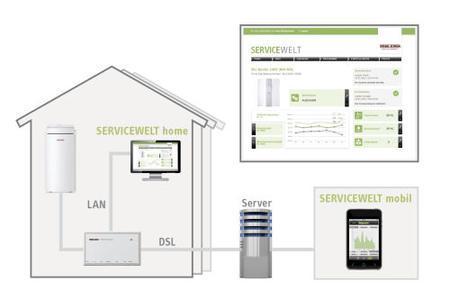 """STIEBEL ELTRON bietet nahezu seine gesamte Wärmepumpen-Palette ab 2012 mit dem """"Internet-Service-Gateway"""" (ISG) an – das macht die problemlose Einbindung der umweltfreundlichen und wirtschaftlichen Heizungsanlage in das eigene Heimnetzwerk möglich"""