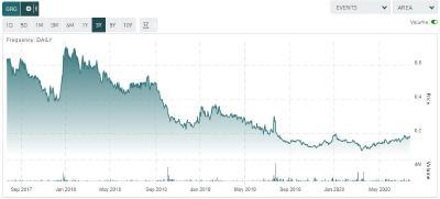 Figure 4. Share price GRG.V; 3 year time frame / Source tmxmoney.com