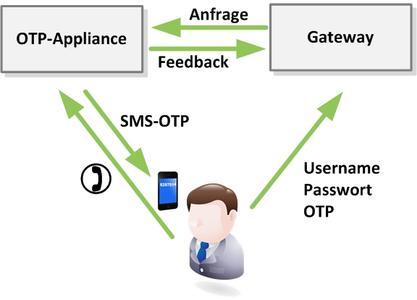 Schema ECOS Authentication Control *SMS